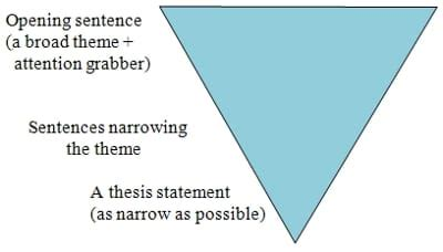 In an argument essay the thesis statement should be